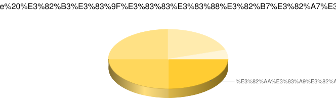 LibreOffice コミットシェア